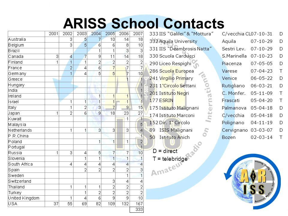 ARISS School Contacts 333 IIS Galilei & MotturaC/vecchia CL07-10-31D 332 Aquila UniversityAquila07-10-29D 331 IIS Deambrosis NattaSestri Lev.07-10-29D