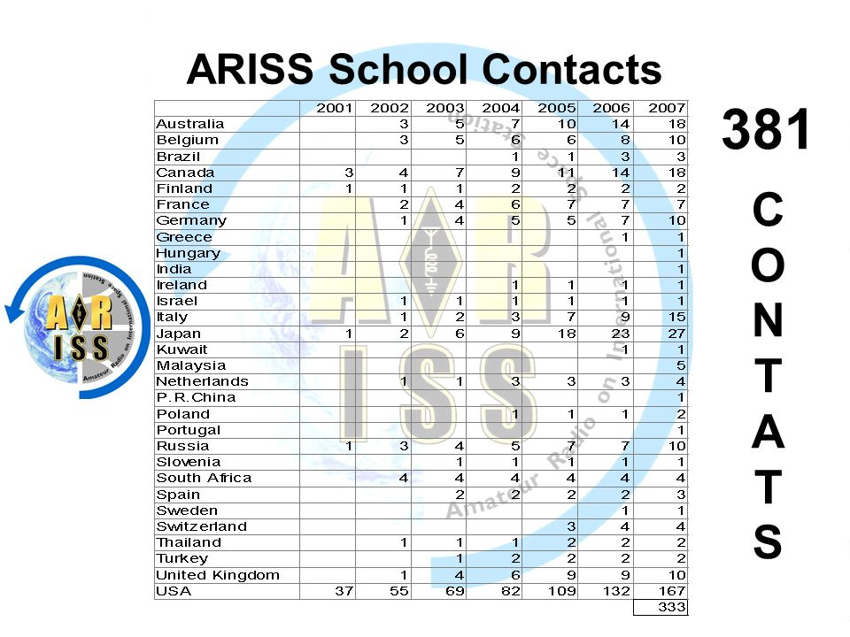 ARISS School Contacts 381 C O N T A T S