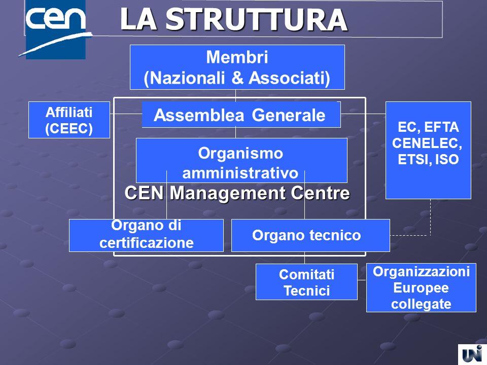 Membri (Nazionali & Associati) Membri (Nazionali & Associati) Assemblea Generale Organizzazioni Europee collegate Affiliati (CEEC) Organismo amministr