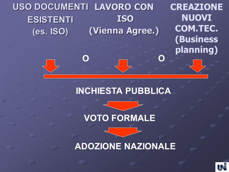 LAVORO CON ISO (Vienna Agree.) USO DOCUMENTI ESISTENTI (es. ISO) CREAZIONE NUOVI COM.TEC. (Business planning) INCHIESTA PUBBLICA VOTO FORMALE ADOZIONE