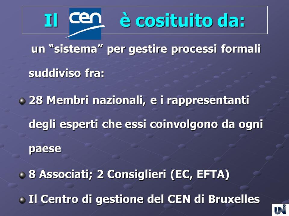 Il è cosituito da: un sistema per gestire processi formali suddiviso fra: un sistema per gestire processi formali suddiviso fra: 28 Membri nazionali,