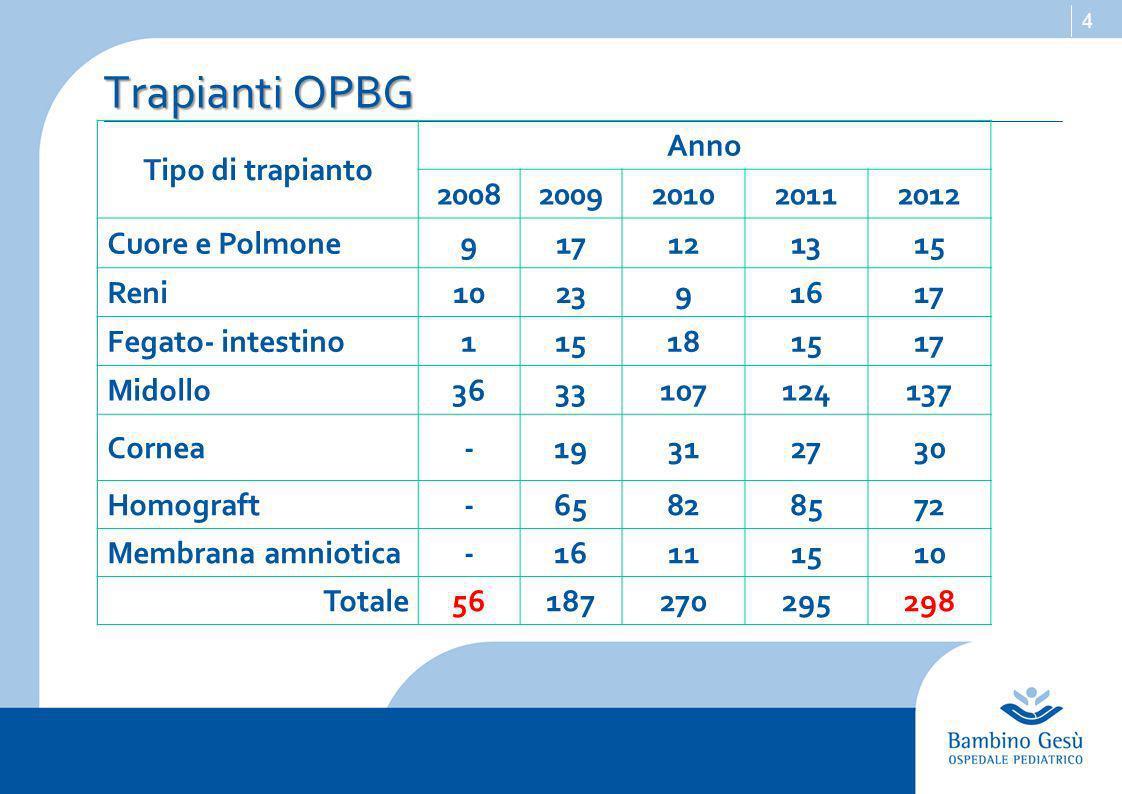 4 Trapianti OPBG Tipo di trapianto Anno 20082009201020112012 Cuore e Polmone917121315 Reni102391617 Fegato- intestino115181517 Midollo3633107124137 Cornea-19312730 Homograft-65828572 Membrana amniotica-16111510 Totale56187270295298