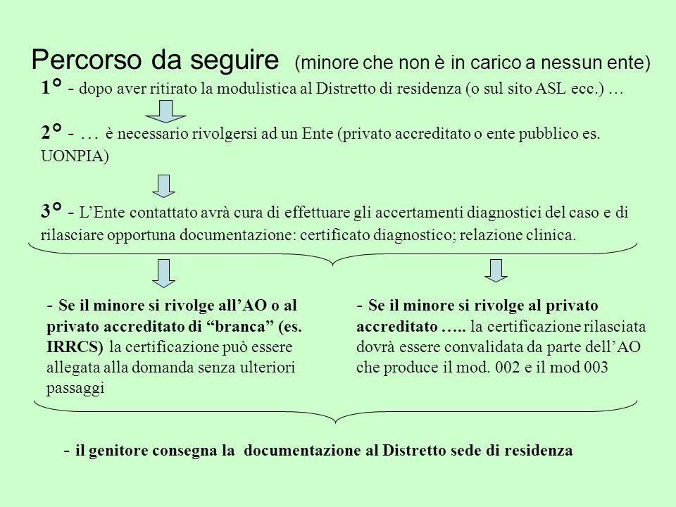 Percorso da seguire (minore che non è in carico a nessun ente) 2° - … è necessario rivolgersi ad un Ente (privato accreditato o ente pubblico es.