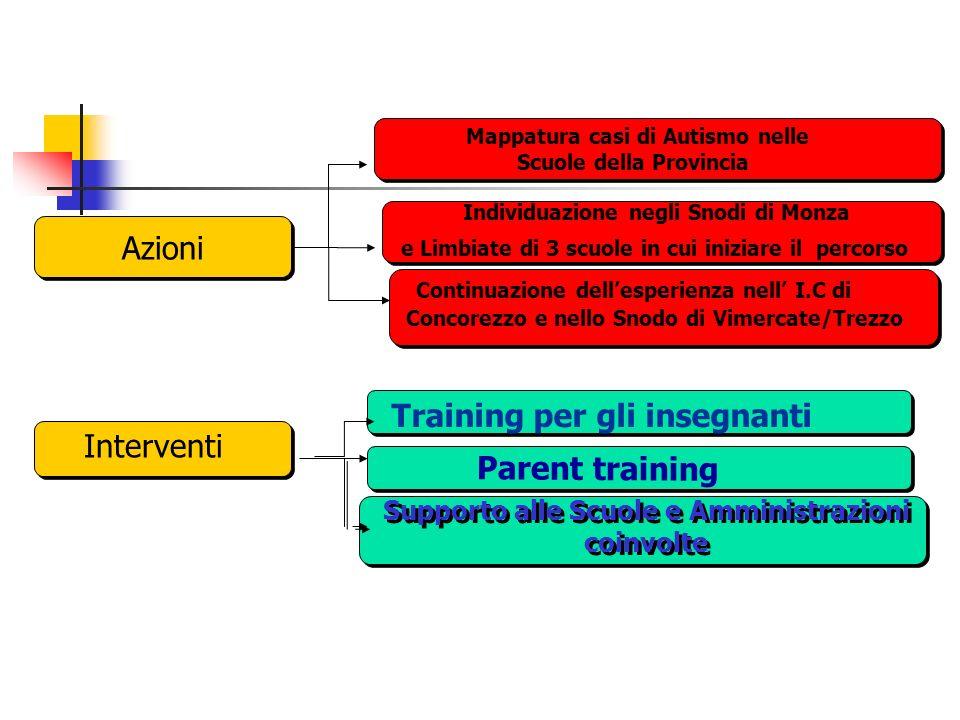 Azioni Individuazione negli Snodi di Monza e Limbiate di 3 scuole in cui iniziare il percorso Individuazione negli Snodi di Monza e Limbiate di 3 scuole in cui iniziare il percorso Mappatura casi di Autismo nelle Scuole della Provincia Training per gli insegnanti Parent training Interventi Continuazione dellesperienza nell I.C di Concorezzo e nello Snodo di Vimercate/Trezzo Supporto alle Scuole e Amministrazioni coinvolte