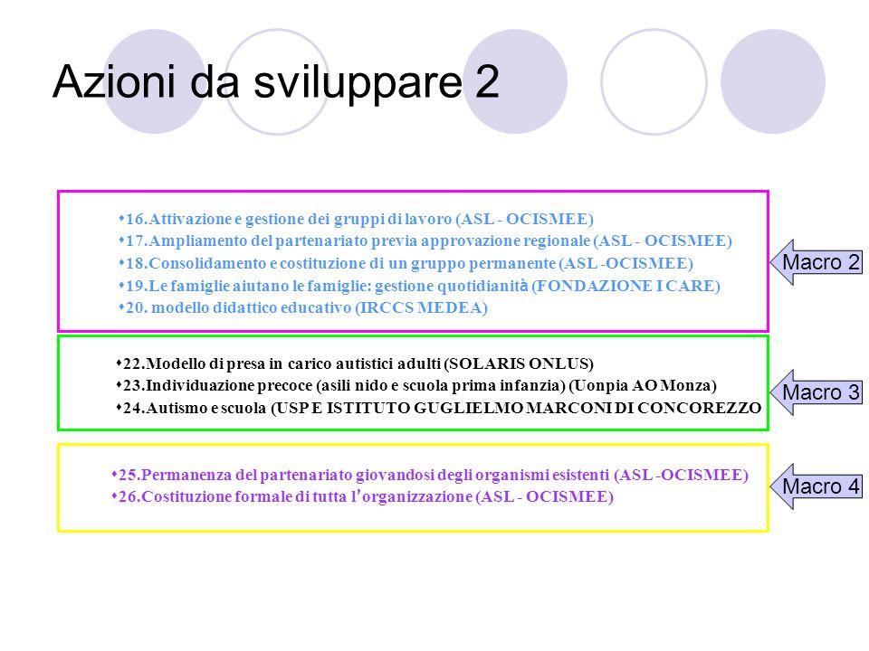 Azioni da sviluppare 2 Macro 2 Macro 3 Macro 4 16.Attivazione e gestione dei gruppi di lavoro (ASL - OCISMEE) 17.Ampliamento del partenariato previa a