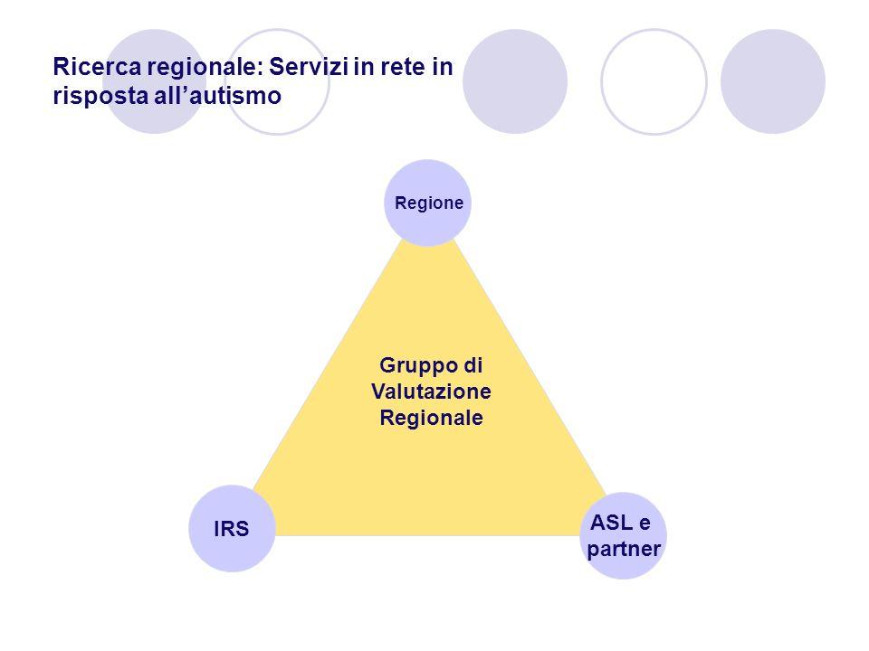 Ricerca regionale: Servizi in rete in risposta allautismo IRS ASL e partner Regione Gruppo di Valutazione Regionale