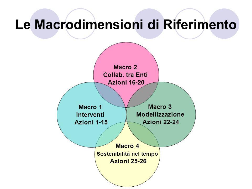 Le Macrodimensioni di Riferimento Macro 2 Collab. tra Enti Azioni 16-20 Macro 3 Modellizzazione Azioni 22-24 Macro 1 Interventi Azioni 1-15 Macro 4 So