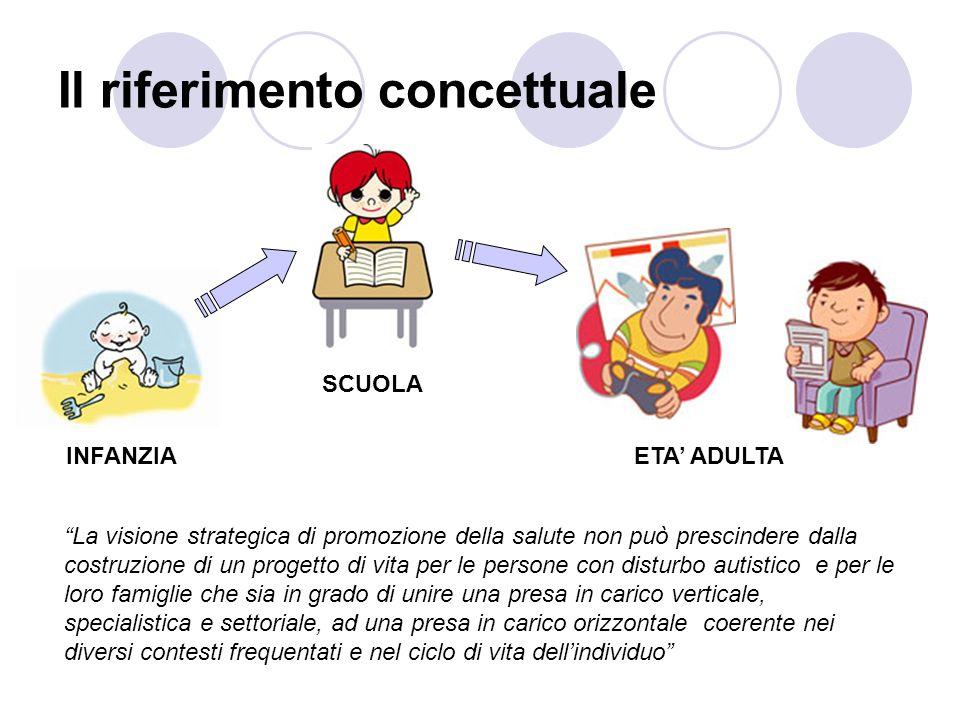 Il riferimento concettuale INFANZIA SCUOLA ETA ADULTA La visione strategica di promozione della salute non può prescindere dalla costruzione di un pro