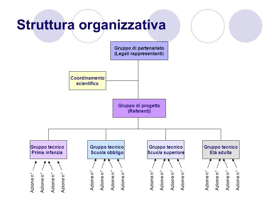 Struttura organizzativa Gruppo tecnico Scuola superiore Gruppo di partenariato (Legali rappresentanti) Coordinamento scientifico Gruppo di progetto (R