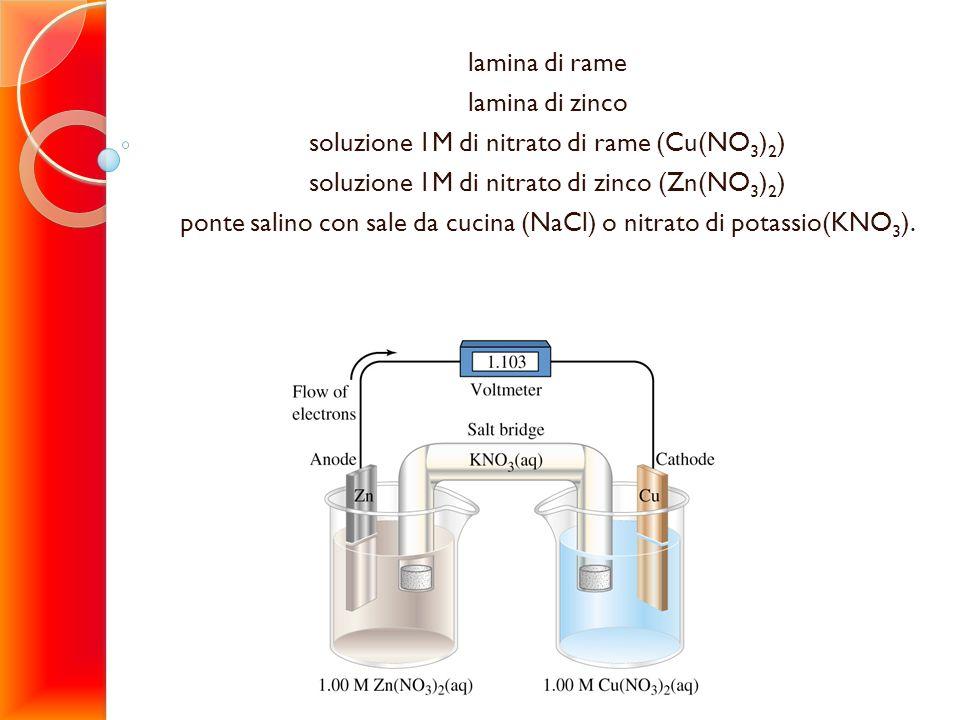 lamina di rame lamina di zinco soluzione 1M di nitrato di rame (Cu(NO 3 ) 2 ) soluzione 1M di nitrato di zinco (Zn(NO 3 ) 2 ) ponte salino con sale da
