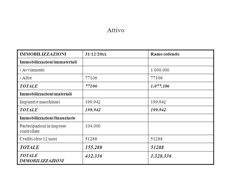 Attivo IMMOBILIZZAZIONI31/12/20xxRamo cedendo Immobilizzazioni immateriali - Avviamento1.000.000 - Altre77106 TOTALE771061.077.106 Immobilizzazioni materiali Impianti e macchinari199.942 TOTALE199.942 Immobilizzazioni finanziarie Partecipazioni in imprese controllate 104.000 Crediti oltre 12 mesi51288 TOTALE155.28851288 TOTALE IMMOBILIZZAZIONI 432.3361.328.336
