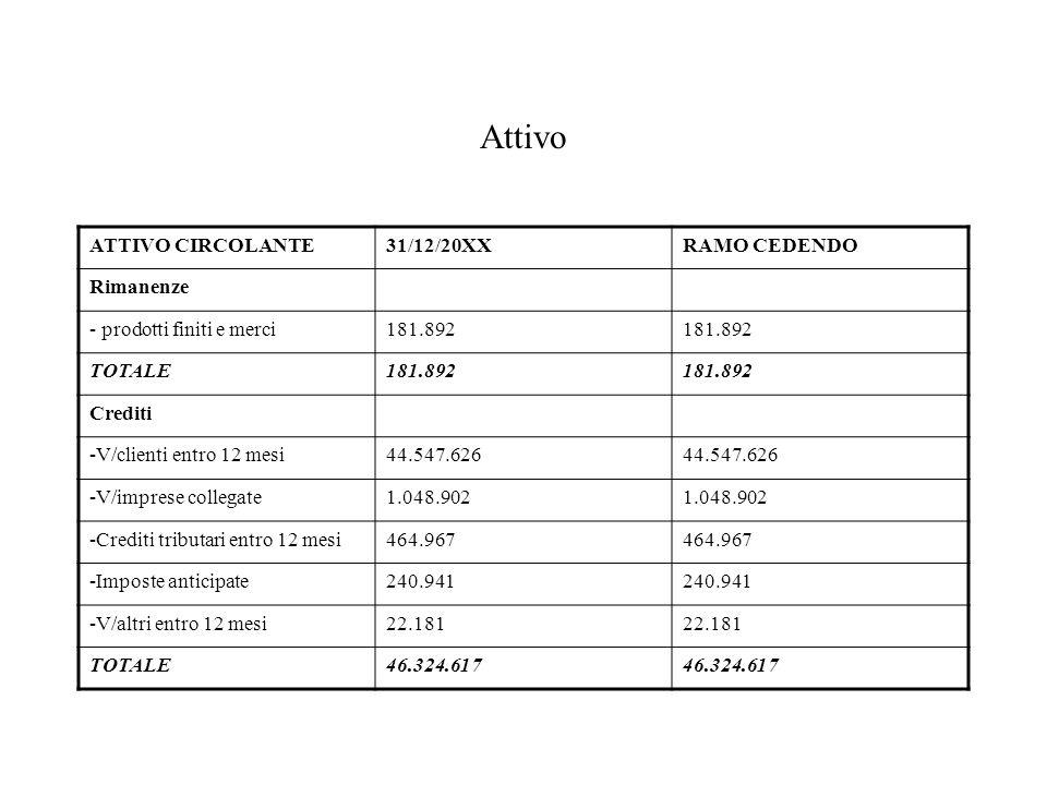 Attivo ATTIVO CIRCOLANTE31/12/20XXRAMO CEDENDO Rimanenze - prodotti finiti e merci181.892 TOTALE181.892 Crediti -V/clienti entro 12 mesi44.547.626 -V/