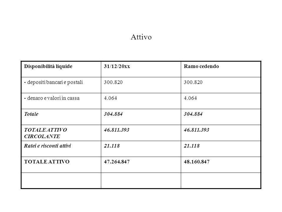 Attivo Disponibilità liquide31/12/20xxRamo cedendo - depositi bancari e postali300.820 - denaro e valori in cassa4.064 Totale304.884 TOTALE ATTIVO CIRCOLANTE 46.811.393 Ratei e risconti attivi21.118 TOTALE ATTIVO47.264.84748.160.847