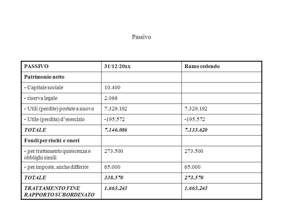 Passivo PASSIVO31/12/20xxRamo cedendo Patrimonio netto - Capitale sociale10.400 - riserva legale2.066 - Utili (perdite) portate a nuovo7.329.192 - Utile (perdita) desercizio-195.572 TOTALE7.146.0867.133.620 Fondi per rischi e oneri - per trattamento quiescenza e obblighi simili 273.500 - per imposte, anche differite65.000 TOTALE338.570273.570 TRATTAMENTO FINE RAPPORTO SUBORDINATO 1.663.243