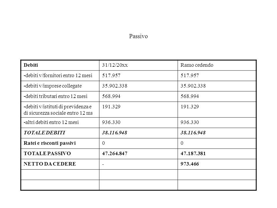 Passivo Debiti31/12/20xxRamo cedendo -debiti v/fornitori entro 12 mesi517.957 -debiti v/imprese collegate35.902.338 -debiti tributari entro 12 mesi568.994 -debiti v/istituti di previdenza e di sicurezza sociale entro 12 ms 191.329 -altri debiti entro 12 mesi936.330 TOTALE DEBITI38.116.948 Ratei e risconti passivi00 TOTALE PASSIVO47.264.84747.187.381 NETTO DA CEDERE-973.466