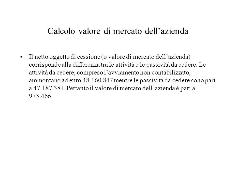 Calcolo valore di mercato dellazienda Il netto oggetto di cessione (o valore di mercato dellazienda) corrisponde alla differenza tra le attività e le passività da cedere.