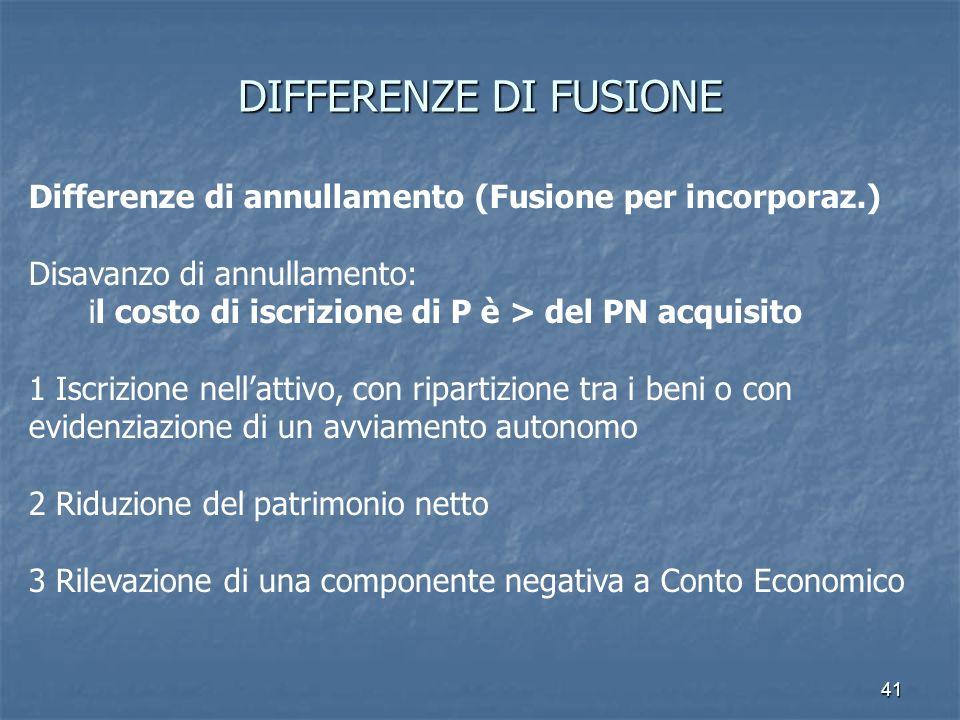 41 DIFFERENZE DI FUSIONE Differenze di annullamento (Fusione per incorporaz.) Disavanzo di annullamento: il costo di iscrizione di P è > del PN acquis