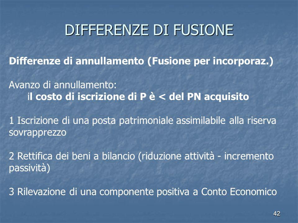 42 DIFFERENZE DI FUSIONE Differenze di annullamento (Fusione per incorporaz.) Avanzo di annullamento: il costo di iscrizione di P è < del PN acquisito