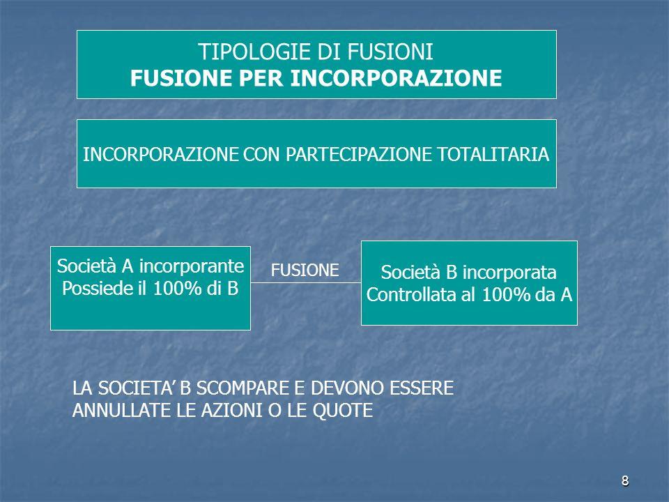 8 TIPOLOGIE DI FUSIONI FUSIONE PER INCORPORAZIONE INCORPORAZIONE CON PARTECIPAZIONE TOTALITARIA Società A incorporante Possiede il 100% di B Società B