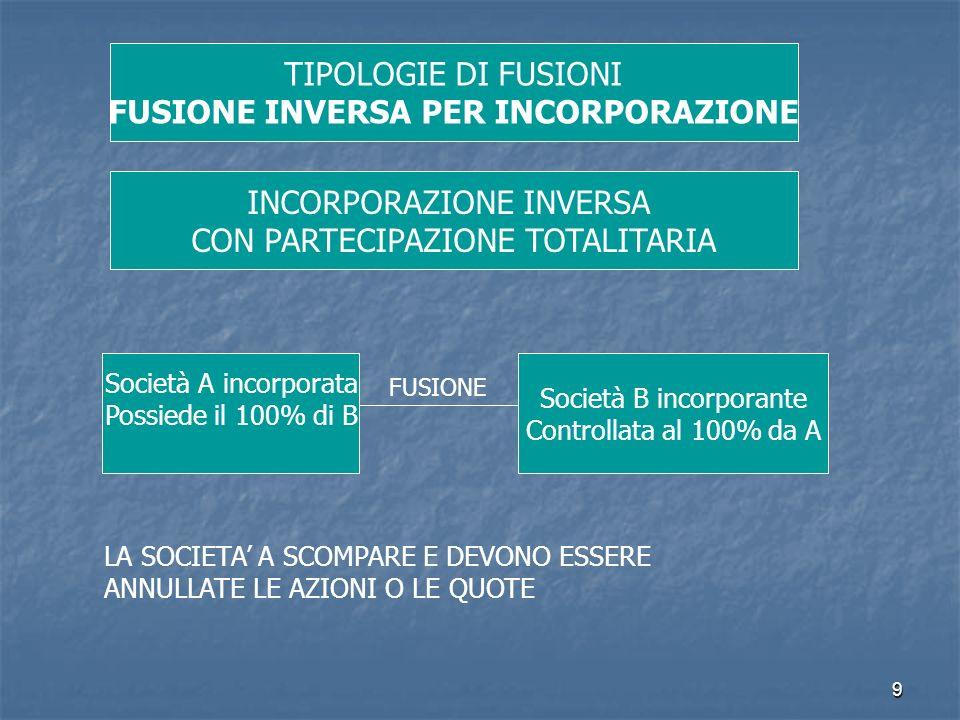 9 TIPOLOGIE DI FUSIONI FUSIONE INVERSA PER INCORPORAZIONE INCORPORAZIONE INVERSA CON PARTECIPAZIONE TOTALITARIA Società A incorporata Possiede il 100%