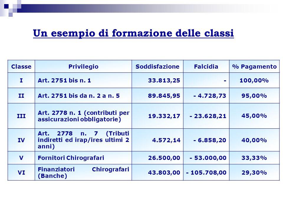 ClassePrivilegioSoddisfazioneFalcidia% Pagamento IArt. 2751 bis n. 133.813,25-100,00% IIArt. 2751 bis da n. 2 a n. 589.845,95- 4.728,7395,00% III Art.