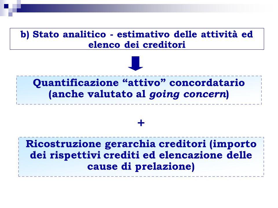 b) Stato analitico - estimativo delle attività ed elenco dei creditori Quantificazione attivo concordatario (anche valutato al going concern ) + Ricos