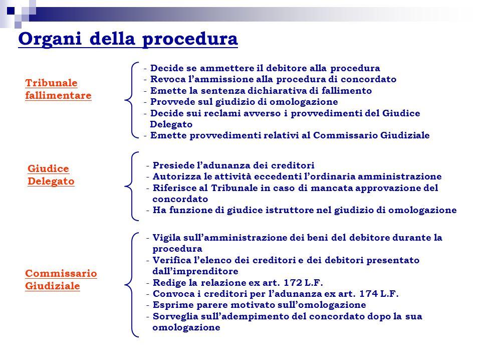 Organi della procedura Tribunale fallimentare Giudice Delegato Commissario Giudiziale - Decide se ammettere il debitore alla procedura - Revoca lammis