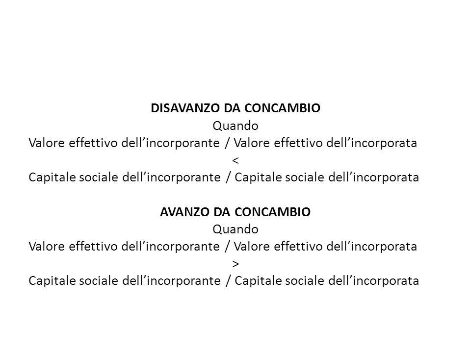 DISAVANZO DA CONCAMBIO Quando Valore effettivo dellincorporante / Valore effettivo dellincorporata < Capitale sociale dellincorporante / Capitale soci