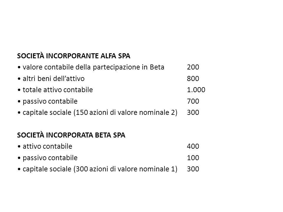 SOCIETÀ INCORPORANTE ALFA SPA valore contabile della partecipazione in Beta200 altri beni dellattivo800 totale attivo contabile1.000 passivo contabile