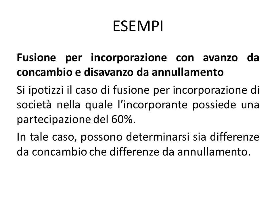 ESEMPI Fusione per incorporazione con avanzo da concambio e disavanzo da annullamento Si ipotizzi il caso di fusione per incorporazione di società nel