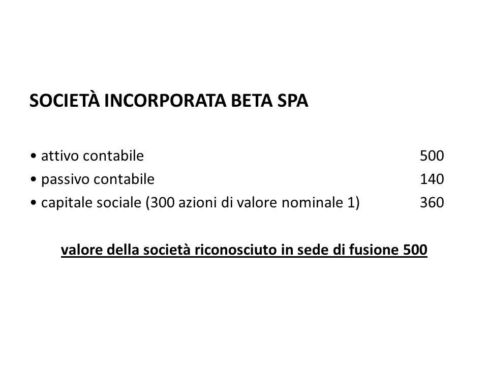 SOCIETÀ INCORPORATA BETA SPA attivo contabile500 passivo contabile140 capitale sociale (300 azioni di valore nominale 1)360 valore della società ricon