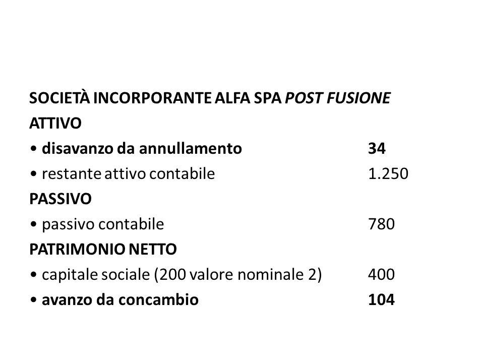 SOCIETÀ INCORPORANTE ALFA SPA POST FUSIONE ATTIVO disavanzo da annullamento34 restante attivo contabile1.250 PASSIVO passivo contabile 780 PATRIMONIO