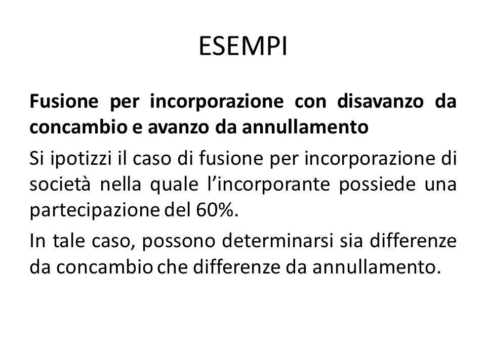 ESEMPI Fusione per incorporazione con disavanzo da concambio e avanzo da annullamento Si ipotizzi il caso di fusione per incorporazione di società nel