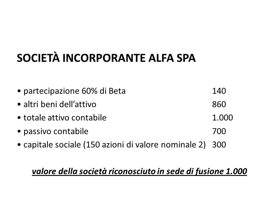 SOCIETÀ INCORPORANTE ALFA SPA partecipazione 60% di Beta 140 altri beni dellattivo860 totale attivo contabile1.000 passivo contabile700 capitale socia