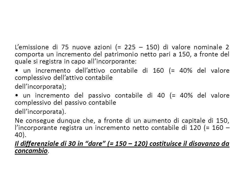 Lemissione di 75 nuove azioni (= 225 – 150) di valore nominale 2 comporta un incremento del patrimonio netto pari a 150, a fronte del quale si registr