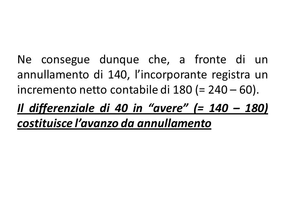 Ne consegue dunque che, a fronte di un annullamento di 140, lincorporante registra un incremento netto contabile di 180 (= 240 – 60). Il differenziale