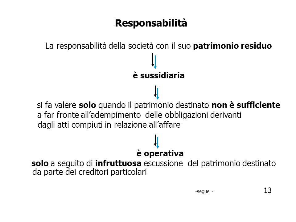Responsabilità La società risponde anche con il suo patrimonio residuo nei seguenti casi : in relazione ai singoli atti che pur realizzati per laffare