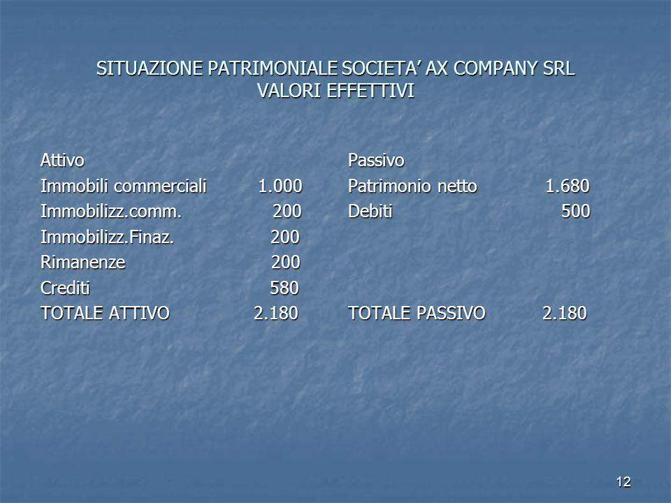 12 SITUAZIONE PATRIMONIALE SOCIETA AX COMPANY SRL VALORI EFFETTIVI Attivo Immobili commerciali 1.000 Immobilizz.comm. 200 Immobilizz.Finaz. 200 Rimane