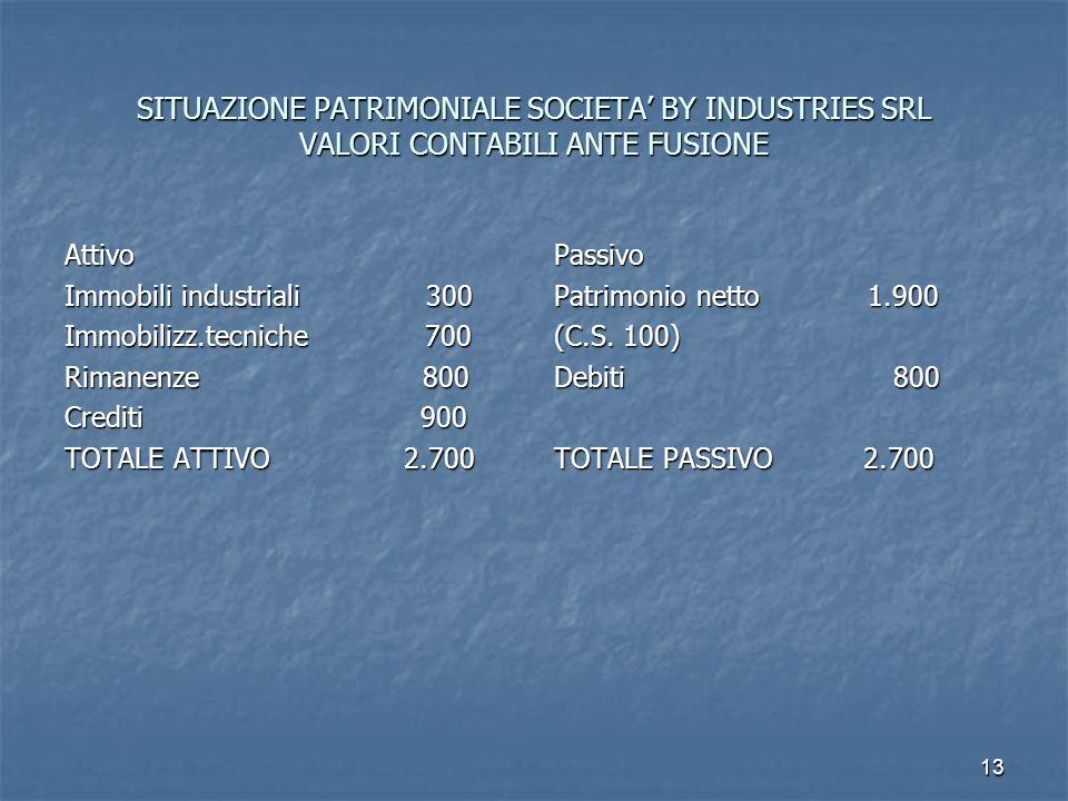 13 SITUAZIONE PATRIMONIALE SOCIETA BY INDUSTRIES SRL VALORI CONTABILI ANTE FUSIONE Attivo Immobili industriali 300 Immobilizz.tecniche 700 Rimanenze 8