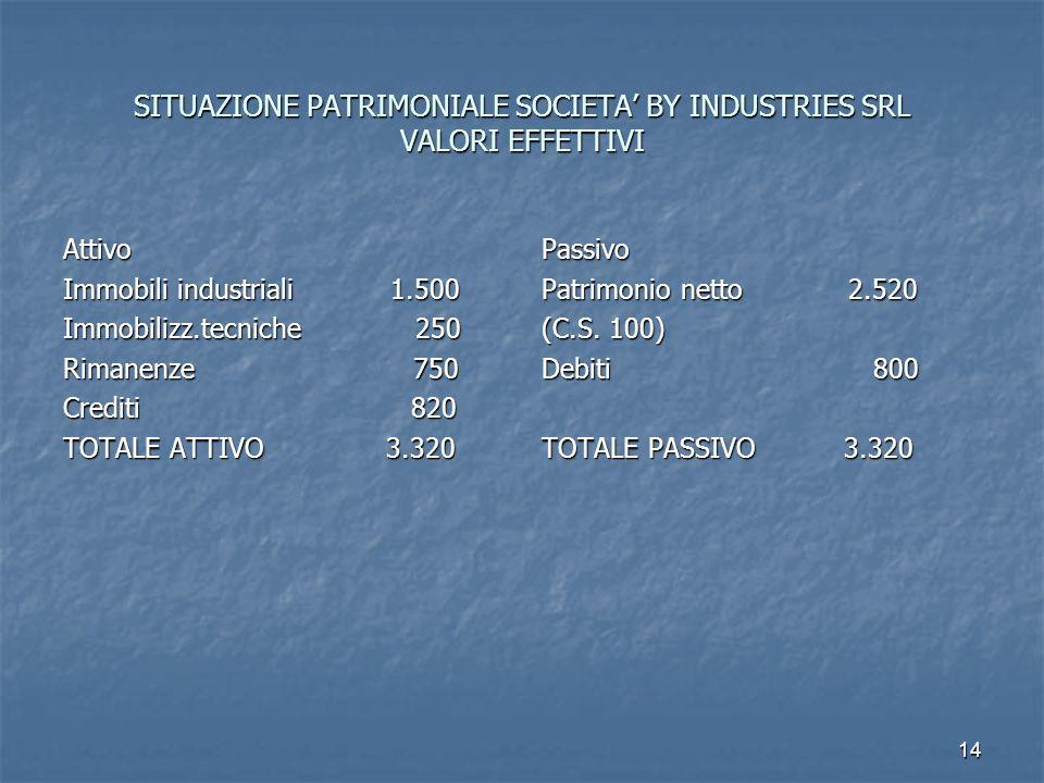 14 SITUAZIONE PATRIMONIALE SOCIETA BY INDUSTRIES SRL VALORI EFFETTIVI Attivo Immobili industriali 1.500 Immobilizz.tecniche 250 Rimanenze 750 Crediti