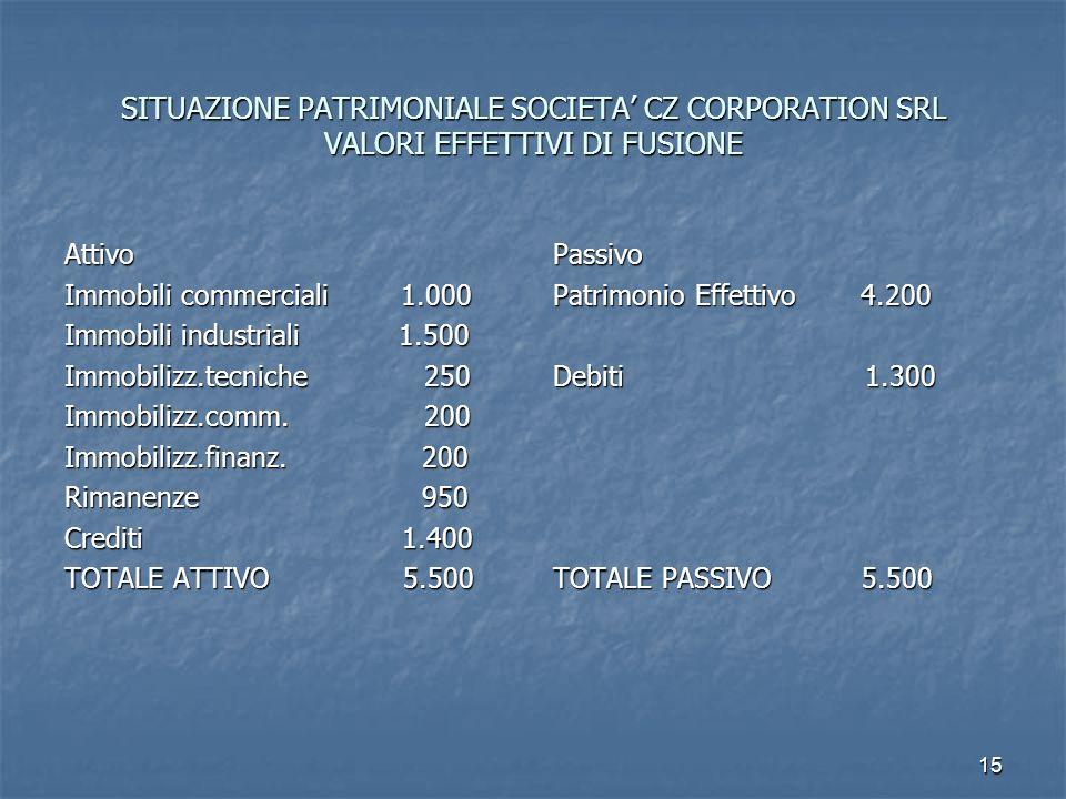 15 SITUAZIONE PATRIMONIALE SOCIETA CZ CORPORATION SRL VALORI EFFETTIVI DI FUSIONE Attivo Immobili commerciali 1.000 Immobili industriali 1.500 Immobil