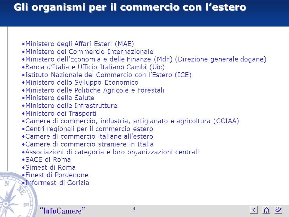 4 Gli organismi per il commercio con lestero Ministero degli Affari Esteri (MAE) Ministero del Commercio Internazionale Ministero dellEconomia e delle