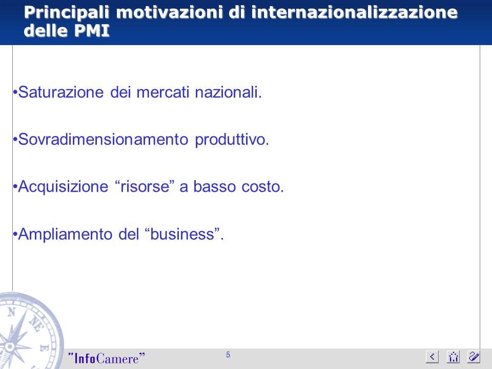 5 Principali motivazioni di internazionalizzazione delle PMI Saturazione dei mercati nazionali. Sovradimensionamento produttivo. Acquisizione risorse
