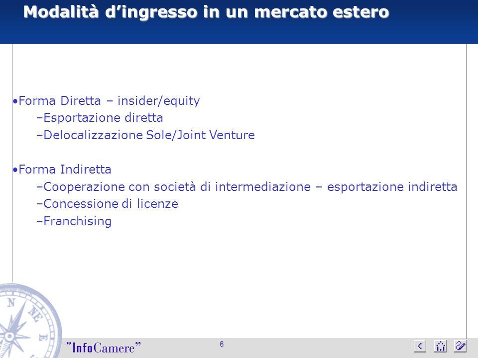 6 Modalità dingresso in un mercato estero Forma Diretta – insider/equity –Esportazione diretta –Delocalizzazione Sole/Joint Venture Forma Indiretta –C