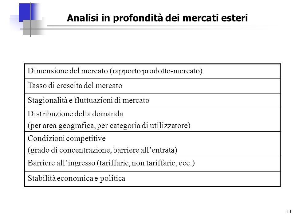 11 Dimensione del mercato (rapporto prodotto-mercato) Tasso di crescita del mercato Stagionalità e fluttuazioni di mercato Distribuzione della domanda