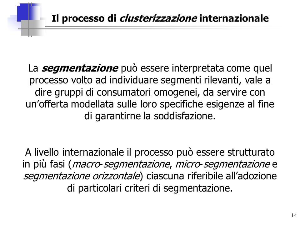14 Il processo di clusterizzazione internazionale La segmentazione può essere interpretata come quel processo volto ad individuare segmenti rilevanti,