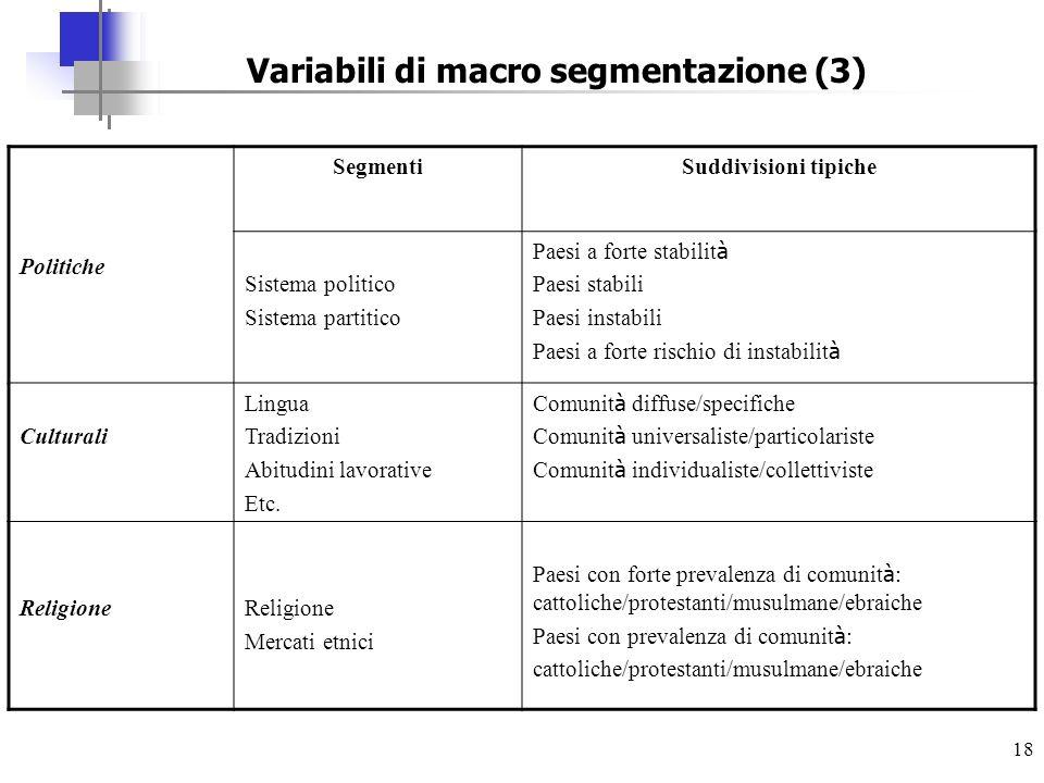 18 Variabili di macro segmentazione (3) Politiche SegmentiSuddivisioni tipiche Sistema politico Sistema partitico Paesi a forte stabilit à Paesi stabi