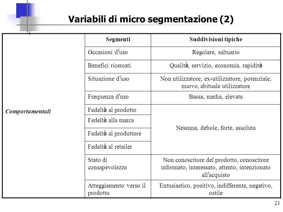 21 Variabili di micro segmentazione (2) Comportamentali SegmentiSuddivisioni tipiche Occasioni d uso Regolare, saltuario Benefici ricercati Qualit à,