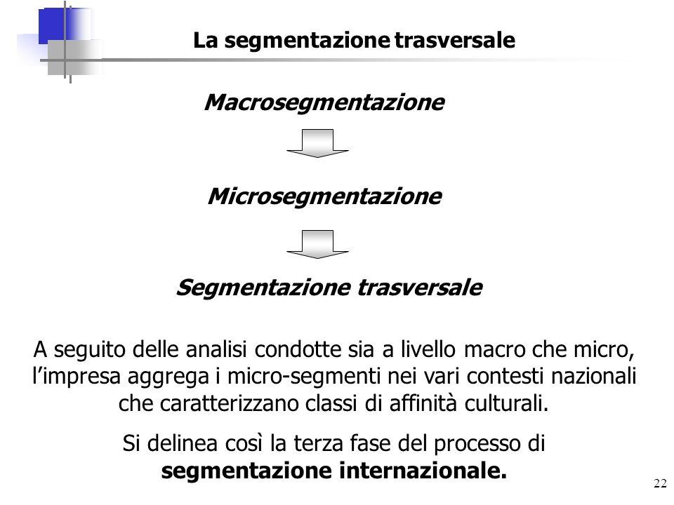 22 La segmentazione trasversale A seguito delle analisi condotte sia a livello macro che micro, limpresa aggrega i micro-segmenti nei vari contesti na