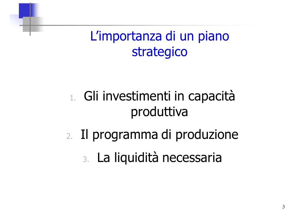 3 Limportanza di un piano strategico 1. Gli investimenti in capacità produttiva 2. Il programma di produzione 3. La liquidità necessaria
